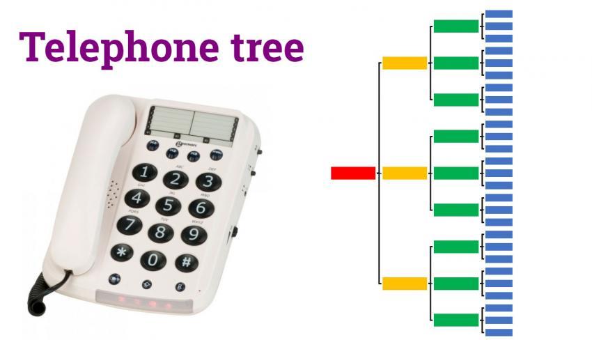 Diagram of phone tree